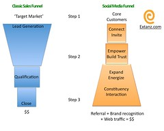 Sales VS Social Media Funnel