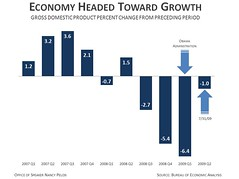 Economy Headed Toward Growth
