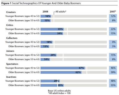 Social Technographics of Younger and Older Baby Boomers