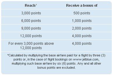 JetBlue Go Big Bonus