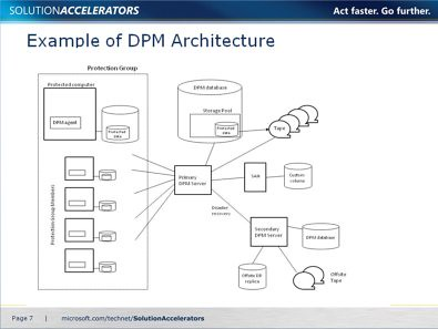 Sccm 2012 Ipd Guide