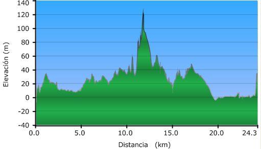 Perfil de la ruta desde Santoña a la Torre Venero en Castillo
