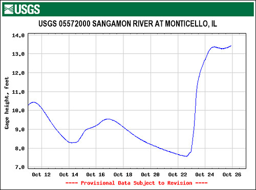 Sangamon River height