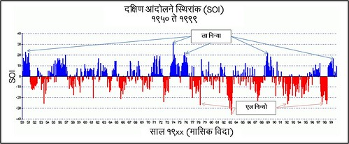 ENSO index