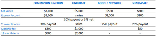 The different types of charges for merchants are summarized into this affiliate network comparison between Commission Junction, Linkshare, Google Network & ShareASale