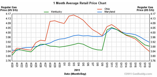 Gasoline Prices for Maryland, Ohio, and Kentucky, April 20-May 19, 2011