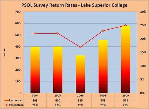 PSOL response rates chart