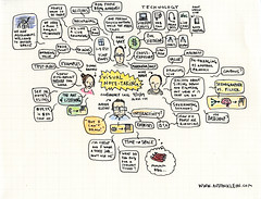 visual note-taking conference call notes