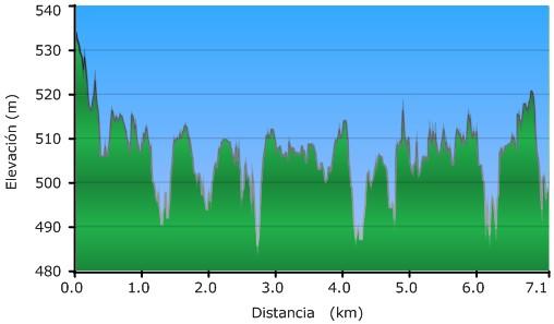 Perfil del Paseo por el Humedal de Salburua - Balsa de Arkaute