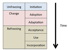 IS Implementation Phases and Lewin's organisational change