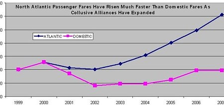 North Atlantic Fare Change vs Domestic