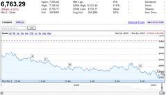 Stocks Hit '97 Level, Signaling Long Slump
