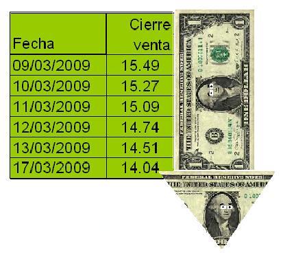 dólar va bajando