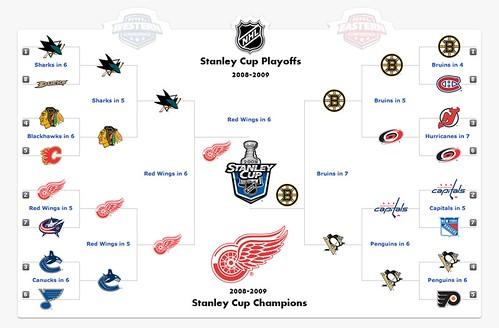 My NHL Predictions (Fancy Edition)