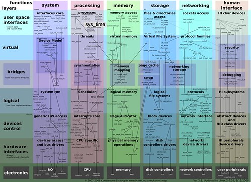 Interactive map of Linux kernel by you.