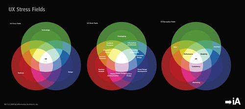 The Spectrum of User Experience: UXD Stress Fields