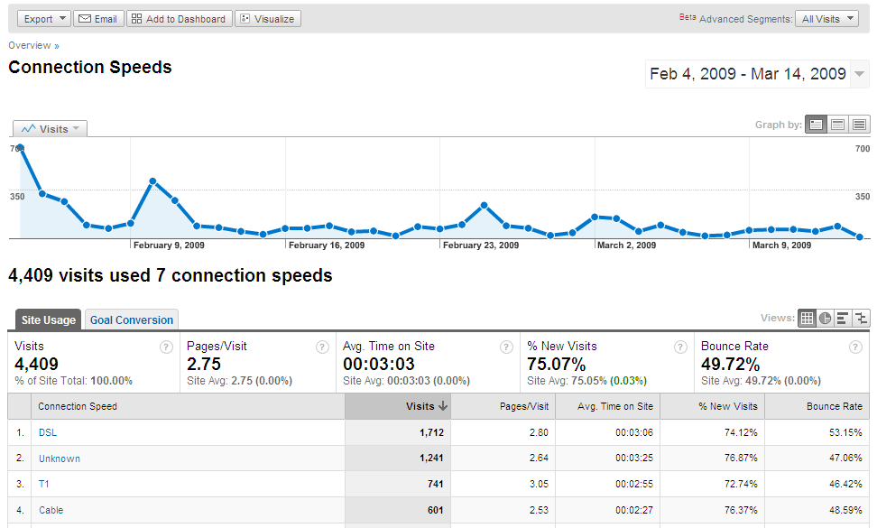 Connection Speeds