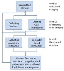 Malikowski Flow Chart
