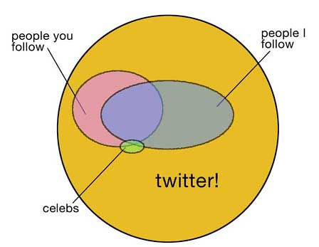 An image of a venn diagram explain the irrelevance of celebrities on twitter