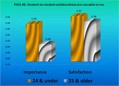 PSOL data for student-to-student collaborations