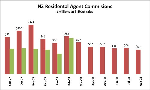 REINZ, 3.5% commission estimated by me