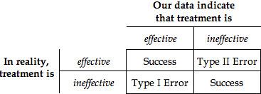 stat-errors 2