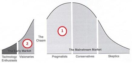 Chasm model