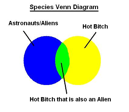 For Sure Venn Diagram