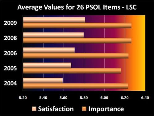 5 year average survey values