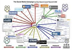 social media compain