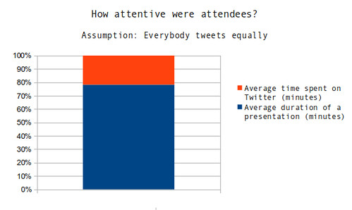 How much attention did an attendee pay to a presentation?