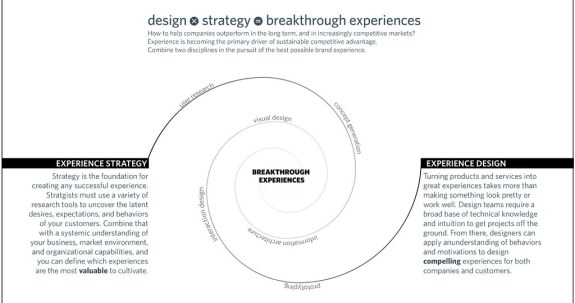 Experience-Strategy-and-Design