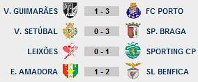 23ª Jornada Liga Sagres Resultados
