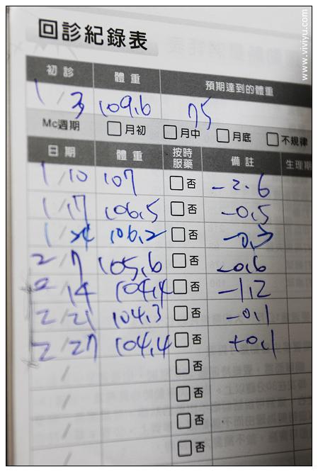 [體驗]竹善堂中醫診所~經過二個月之後.小一號的身型 @VIVIYU小世界
