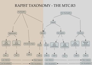 The MTC:R3  Taxonomy of Rapists   Flickr  Photo Sharing!