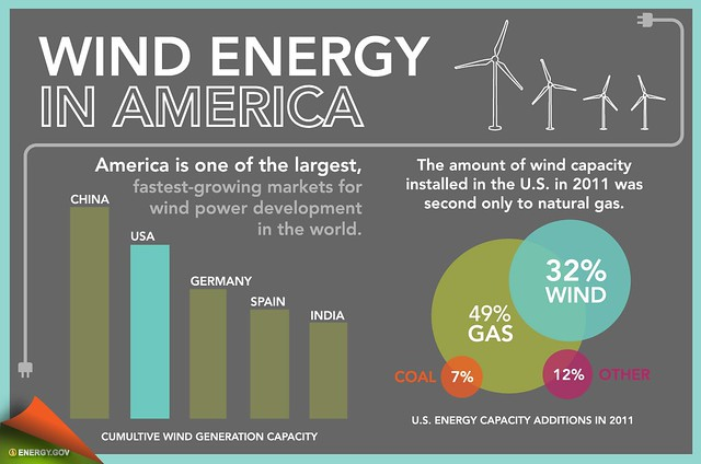 Wind Farms in Oregon | Oregon Green Energy Guide
