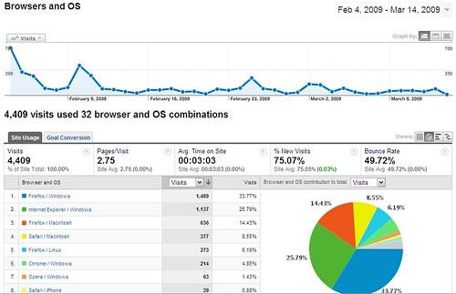 Digital Britain Final Analytics