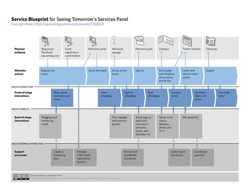 Service Blueprint Example