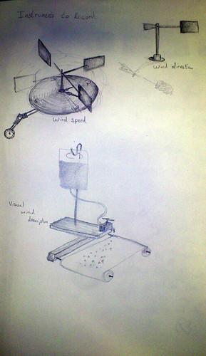 Initial Instrument Ideas