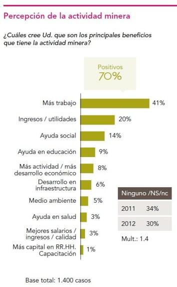 Percepción de la actividad minera.