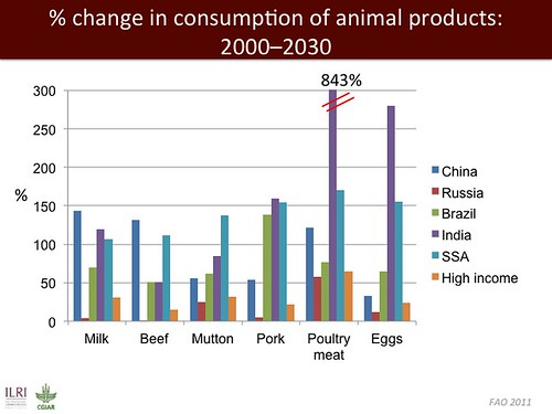 Jimmy Smith on emerging livestock markets: Slide09