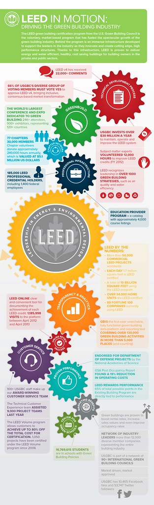 """Infografía: LEED in Motion """"Driving the Green Building Industry"""""""