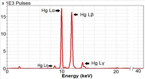 vermilion pxrf spectrum