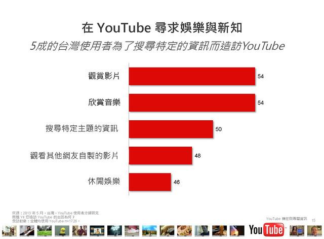 2013台灣YouTube使用者行為大調查PPT內容_頁面_15