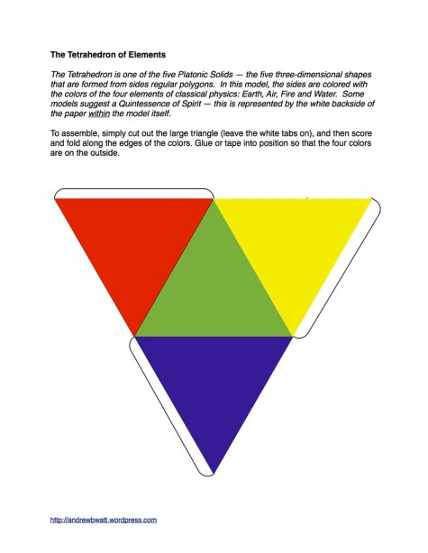 Tetrahedron of Elements
