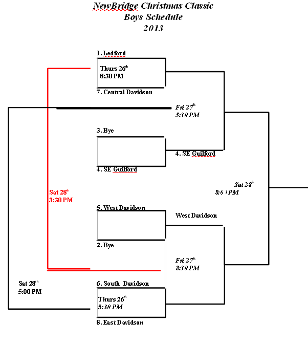 2013 NewBridge Basketball Boys Bracket