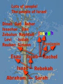 the family tree of Abraham and Sarah