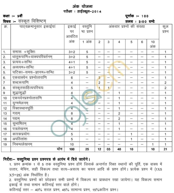 MP Board Blue Print of Class IX Sanskrit Question Paper 2014