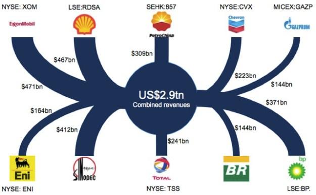 Fossil fuel revenues