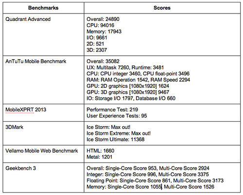 Samsung Galaxy S5 Benchmarking Results